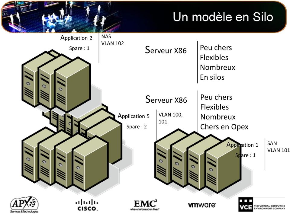 X86 Application 5 VLAN 100, Spare : 2 101 Peu chers
