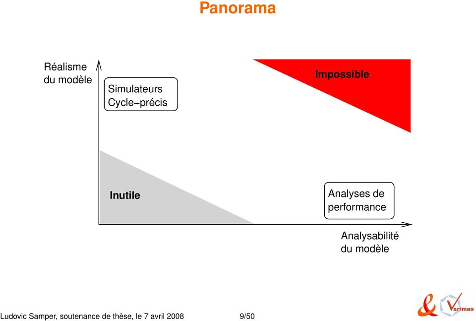 performance Analysabilité du modèle Ludovic