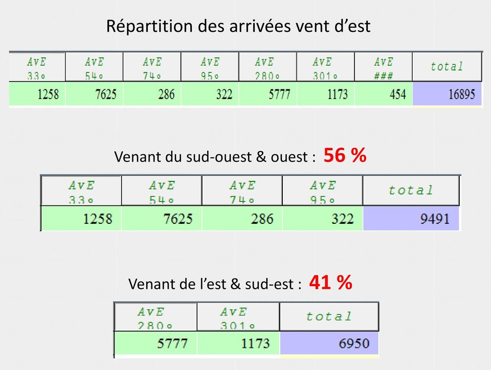 sud-ouest & ouest : 56 %