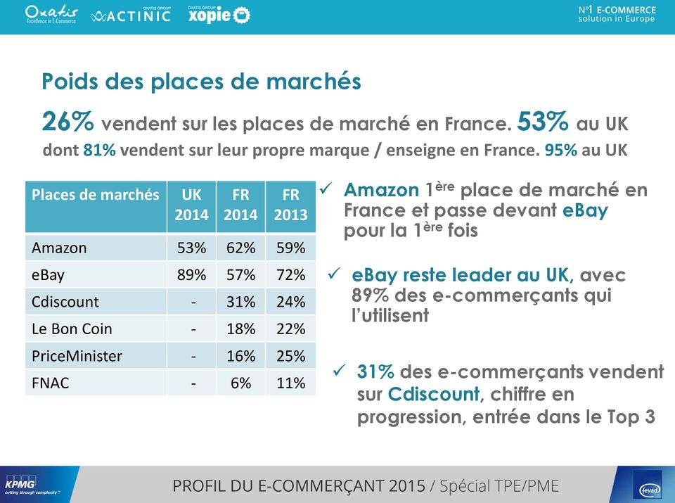 95% au UK Places de marchés UK 2014 FR 2014 FR 2013 Amazon 53% 62% 59% ebay 89% 57% 72% Cdiscount - 31% 24% Le Bon Coin - 18% 22%