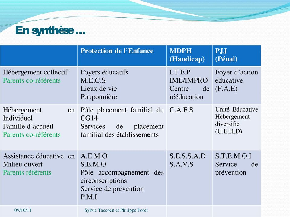 E) Hébergement Individuel Parents co-référents en Pôle placement familial du CG14 Services de placement familial des établissements C.A.F.