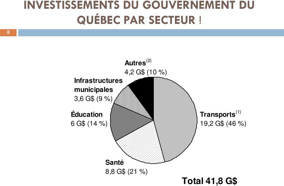 Infrastructures municipales 3,6 G$ (9 %) Autres (2)