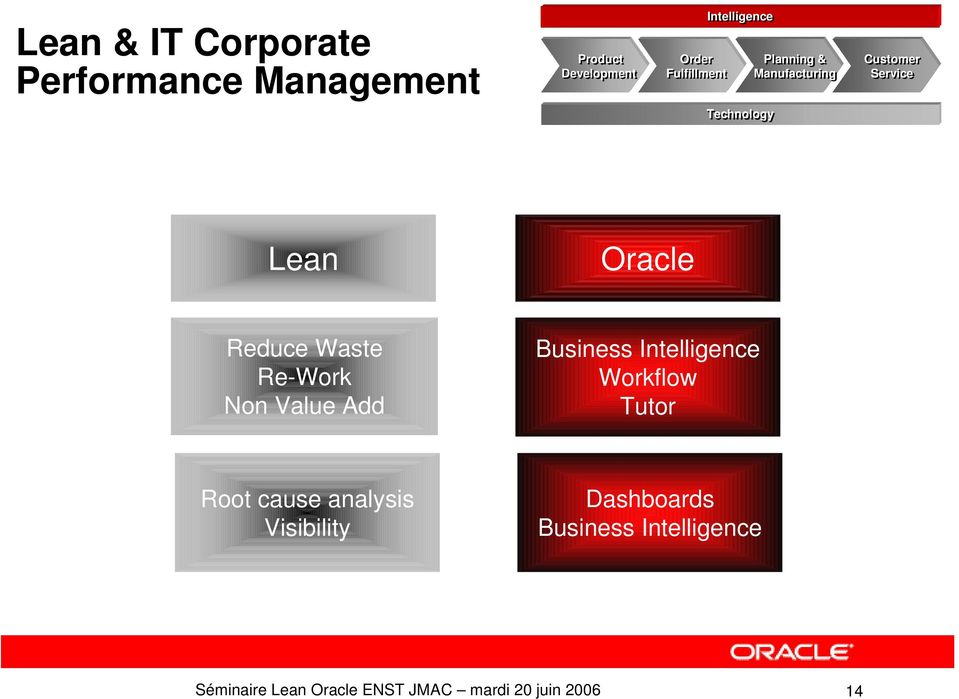 Technology Lean Oracle Reduce Waste Re-Work Non Value Add Business