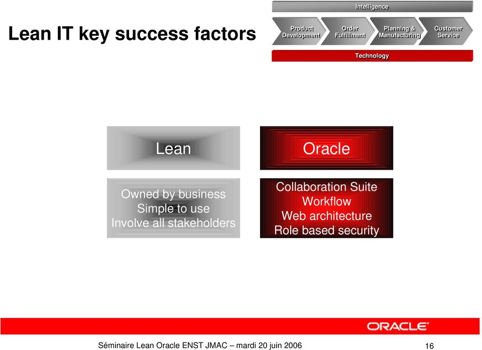 Lean Oracle Owned by business Simple to use Involve all