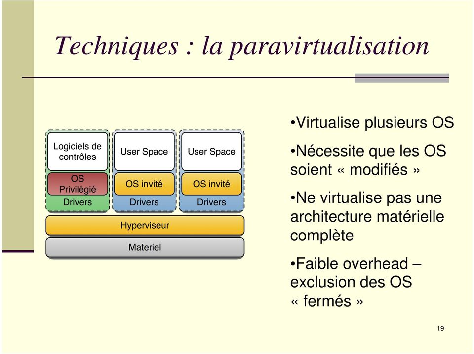 «modifiés» Ne virtualise as une architecture