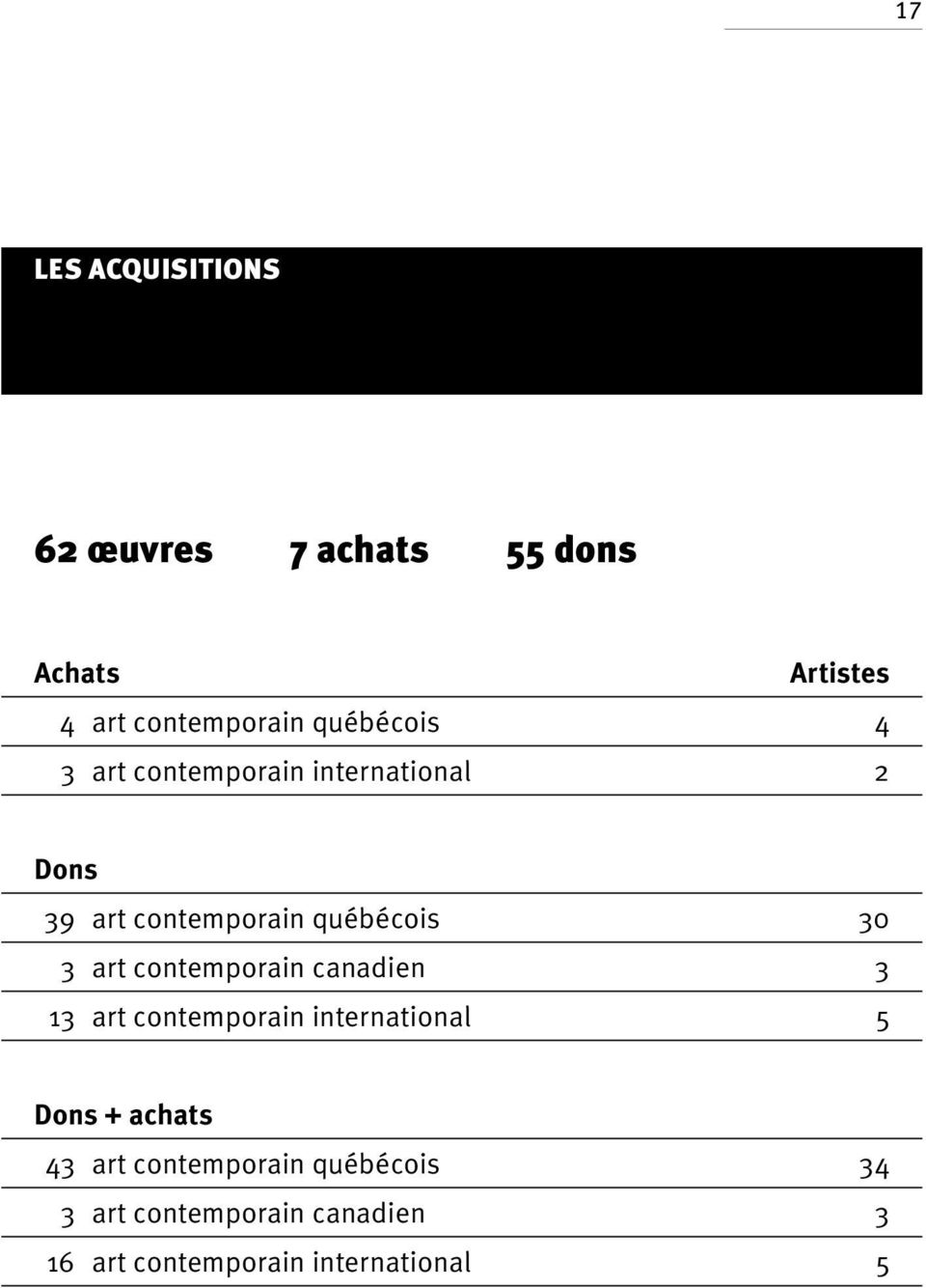 art contemporain canadien 3 13 art contemporain international 5 Dons + achats 43 art