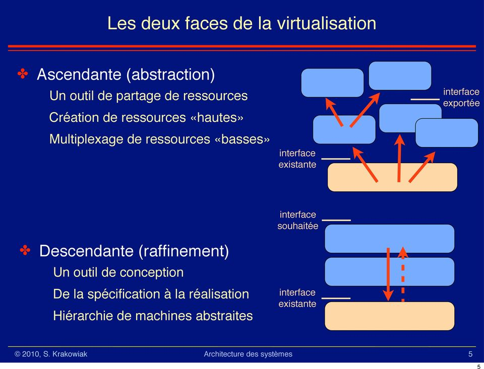 Multiplexage de ressources «basses» interface existante interface exportée!