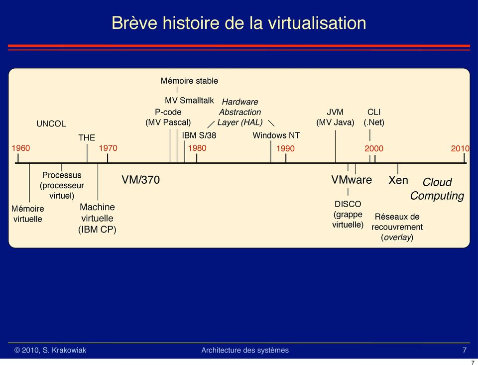 Net) THE IBM S/38 Windows NT 1960 1970 1980 1990 2000 2010 Mémoire virtuelle Processus