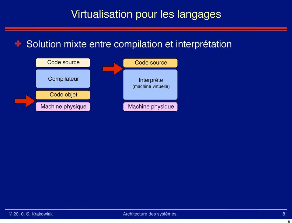 interprétation Code source Code source
