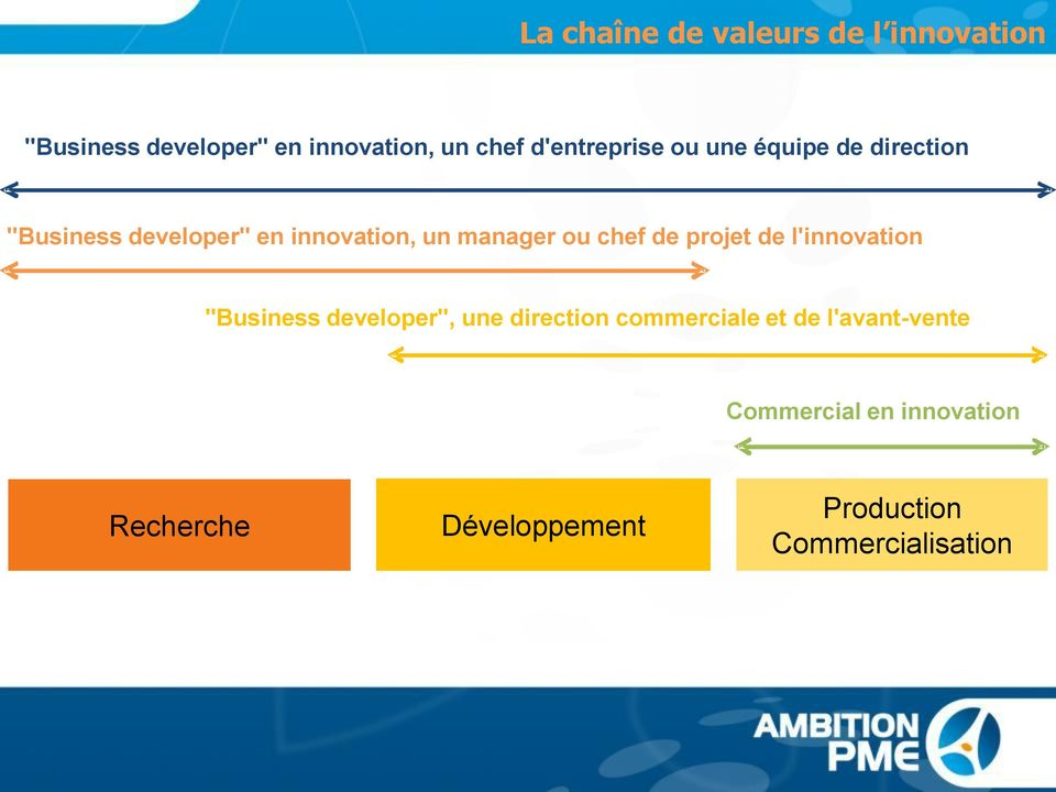 "ou chef de projet de l'innovation ""Business developer"", une direction commerciale et"