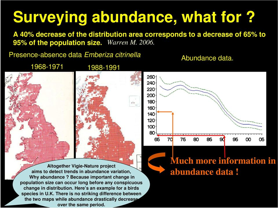 1968-1971 1988-1991 Altogether Vigie-Nature project aims to detect trends in abundance variation, Why abundance?