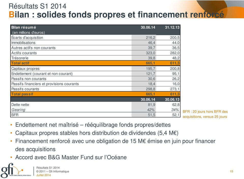 Capitaux propres 195,7 200,8 Endettement (courant et non courant) 121,7 95,1 Passifs non courants 30,6 26,2 Passifs financiers et provisions courants 18,4 16,0 Passifs courants 298,8 273,1 Total