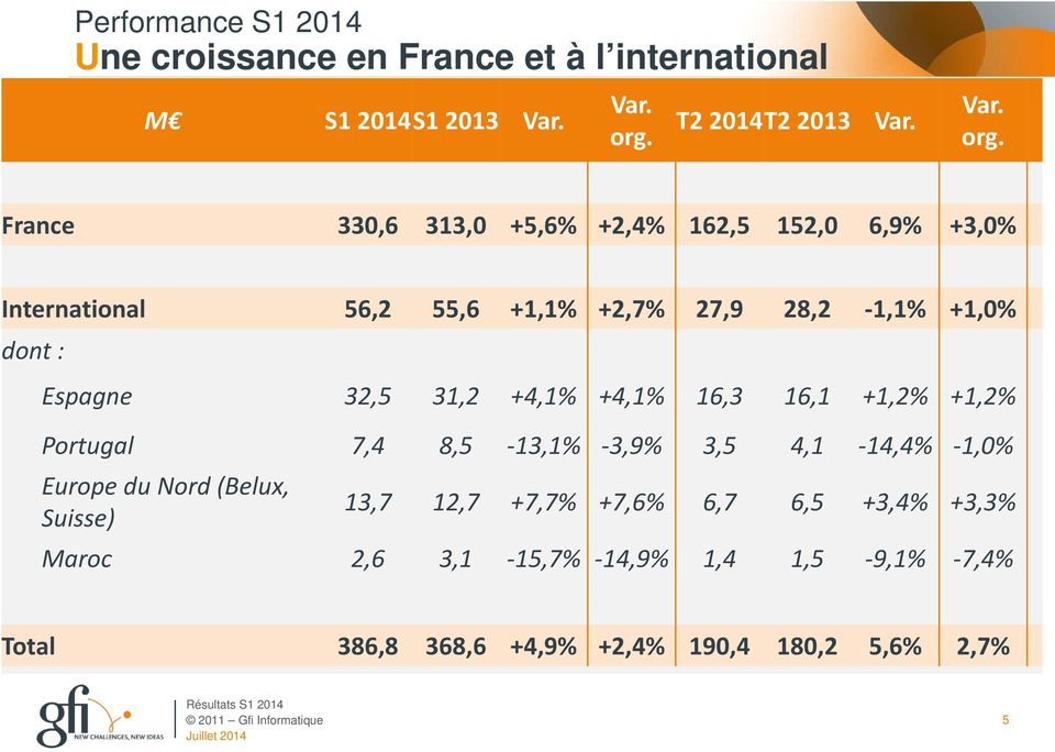 France 330,6 313,0 +5,6% +2,4% 162,5 152,0 6,9% +3,0% International 56,2 55,6 +1,1% +2,7% 27,9 28,2-1,1% +1,0% dont : Espagne