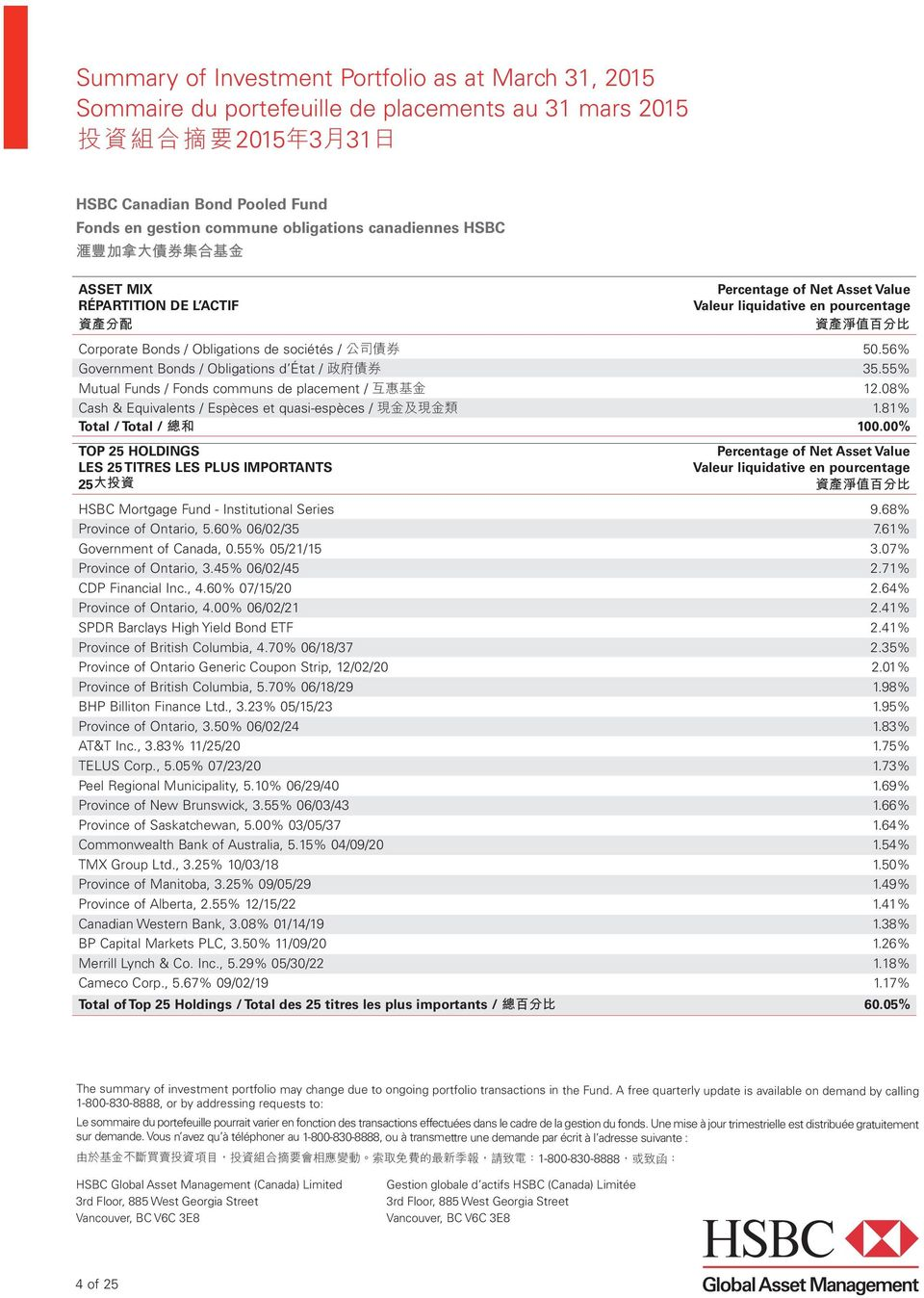 81% TOP 25 HOLDINGS LES 25 TITRES LES PLUS IMPORTANTS 25 大 投 資 HSBC Mortgage Fund - Institutional Series 9.68% Province of Ontario, 5.60% 06/02/35 7.61% Government of Canada, 0.55% 05/21/15 3.