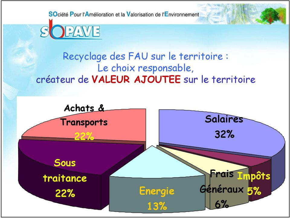 territoire Achats & Transports 22% Salaires 32%