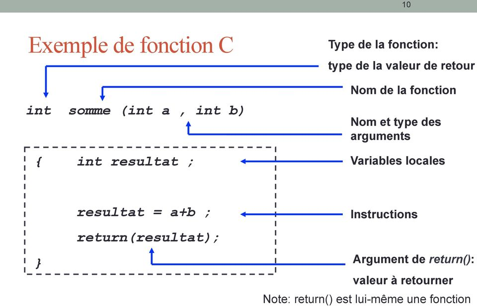 arguments Variables locales } resultat = a+b ; return(resultat); Instructions