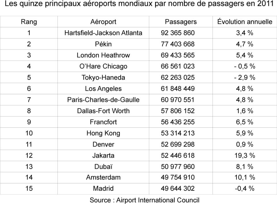 Paris-Charles-de-Gaulle 60 970 551 4,8 % 8 Dallas-Fort Worth 57 806 152 1,6 % 9 Francfort 56 436 255 6,5 % 10 Hong Kong 53 314 213 5,9 % 11 Denver 52 699 298