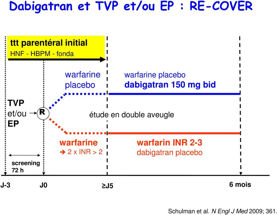 R étude en double aveugle screening 72 h warfarine 2 x INR > 2 warfarin INR
