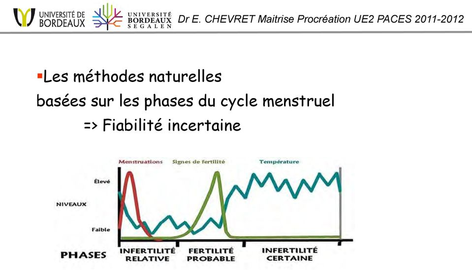 les phases du cycle
