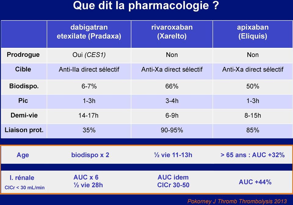 Anti - Xa direct s é lectif Anti - Xa direct s é lectif Biodispo.
