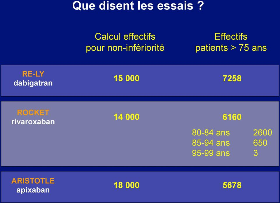patients > 75 ans RE-LY dabigatran 15 000 7258 ROCKET
