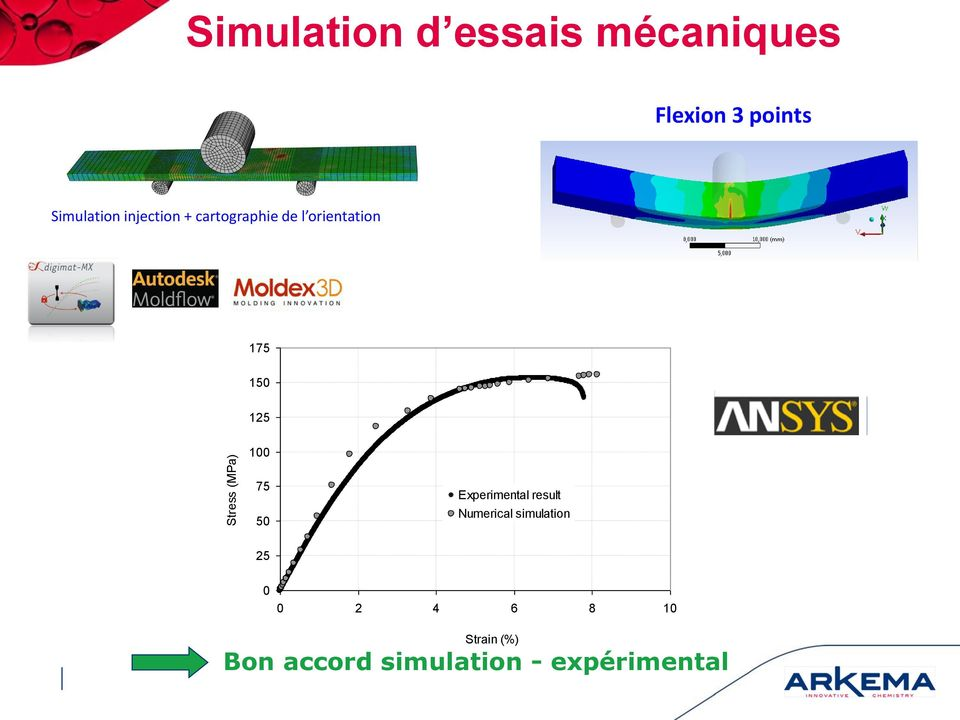 (MPa) 100 75 50 Experimental result Numerical simulation 25