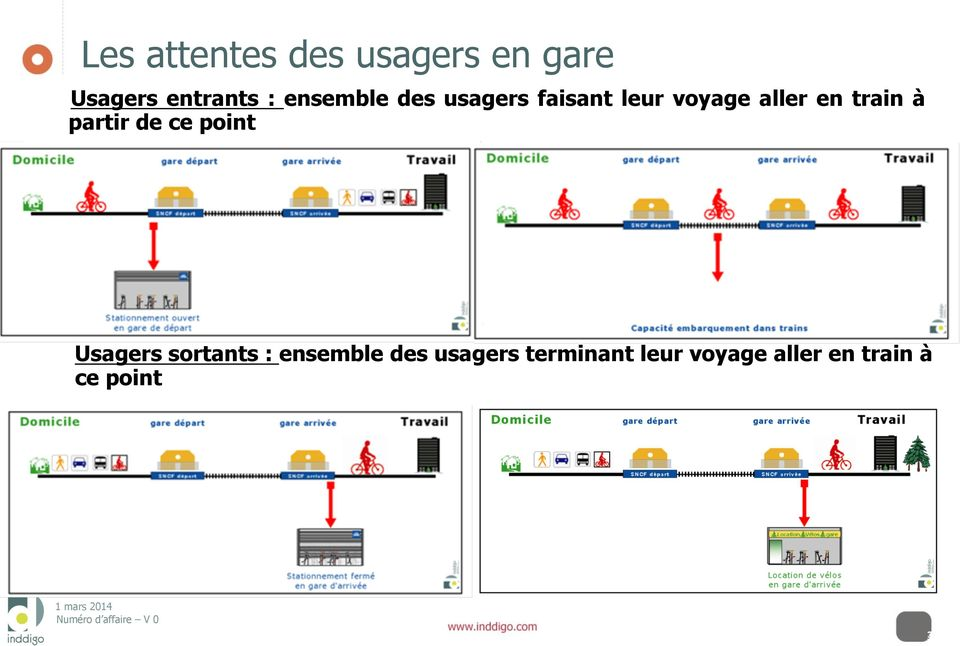 train à partir de ce point Usagers sortants : ensemble