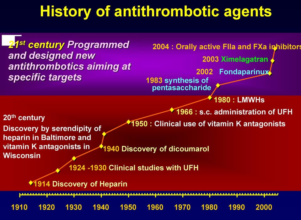 heparin in Baltimore and vitamin K antagonists in Wisconsin 1924-1930 Clinical studies with UFH 1914 Discovery of Heparin 1980 : LMWHs 1966 :