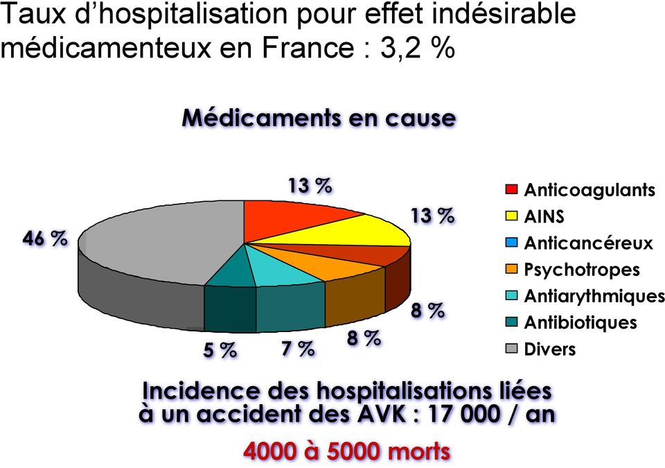Psychotropes 5 % 7 % 8 % 8 % Antiarythmiques Antibiotiques Divers Incidence