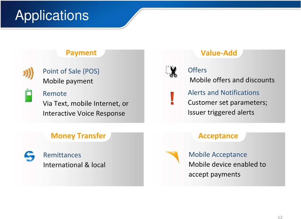 Notifications Customer set parameters; Issuer triggered alerts Money Transfer Remittances