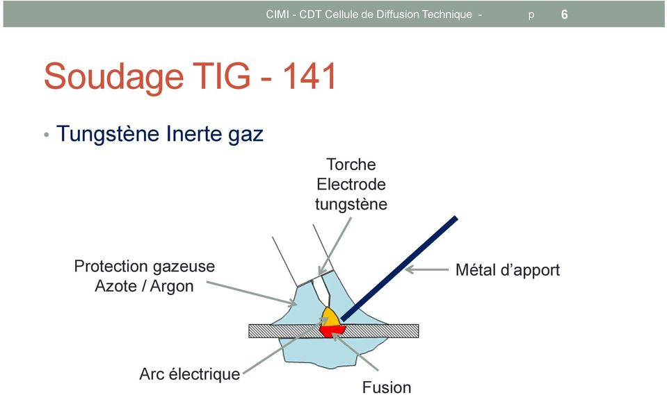 Torche Electrode tungstène Protection gazeuse