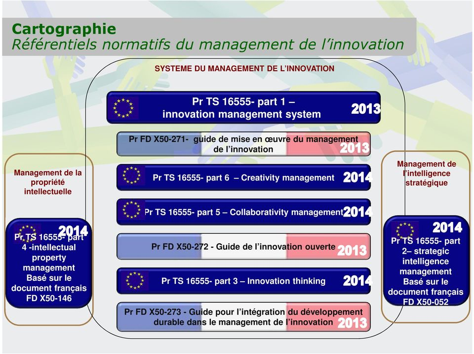 stratégique Pr TS 16555- part 4 -intellectual property management Basé sur le document français FD X50-146 Pr FD X50-272 - Guide de l innovation ouverte Pr TS 16555- part 3 Innovation thinking
