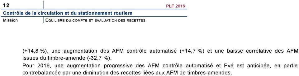 AFM issues du timbre-amende (-32,7 %).