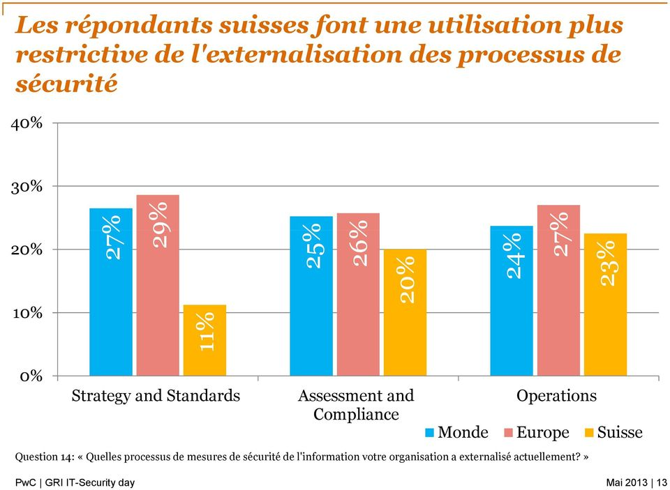 Standards Assessment and Compliance Operations Monde Europe Suisse Question 14: «Quelles