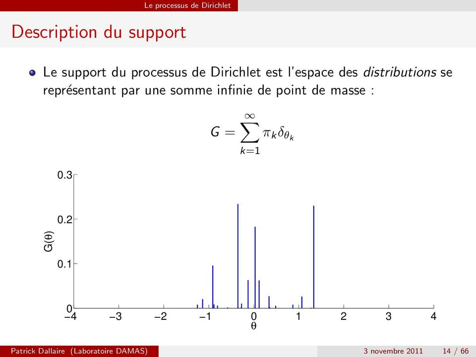 somme infinie de point de masse : 0.3 G = π k δ θk k=1 0.2 G(θ) 0.