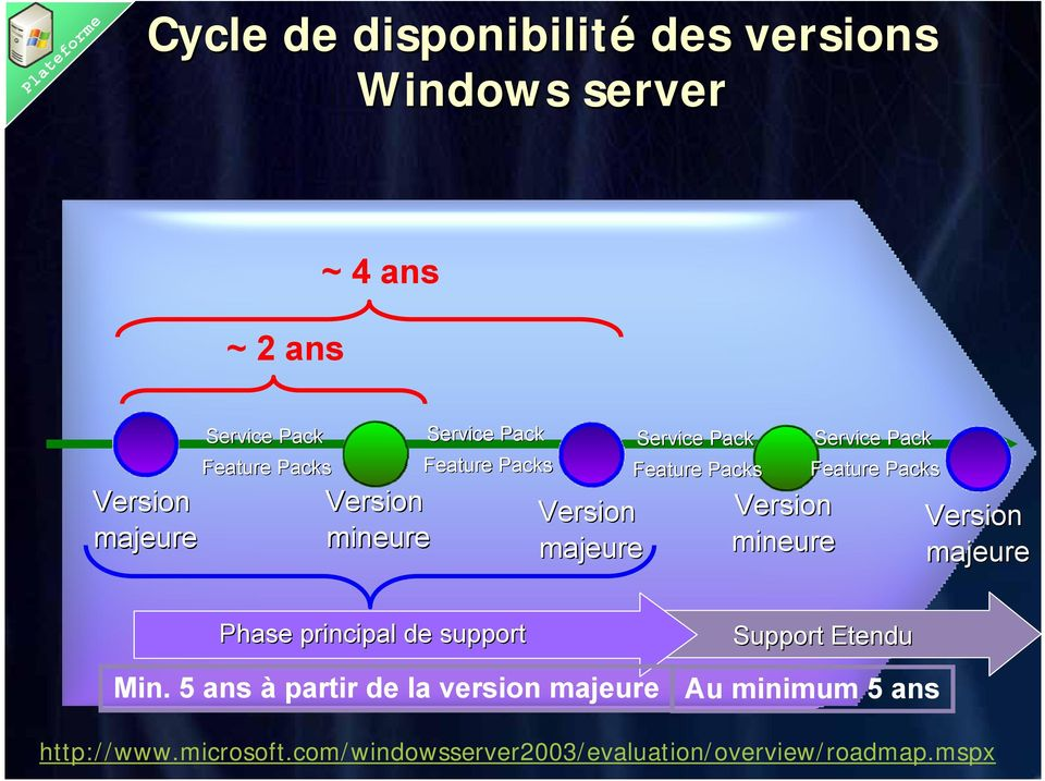 Service Pack Feature Packs Version majeure Phase principal de support Min.