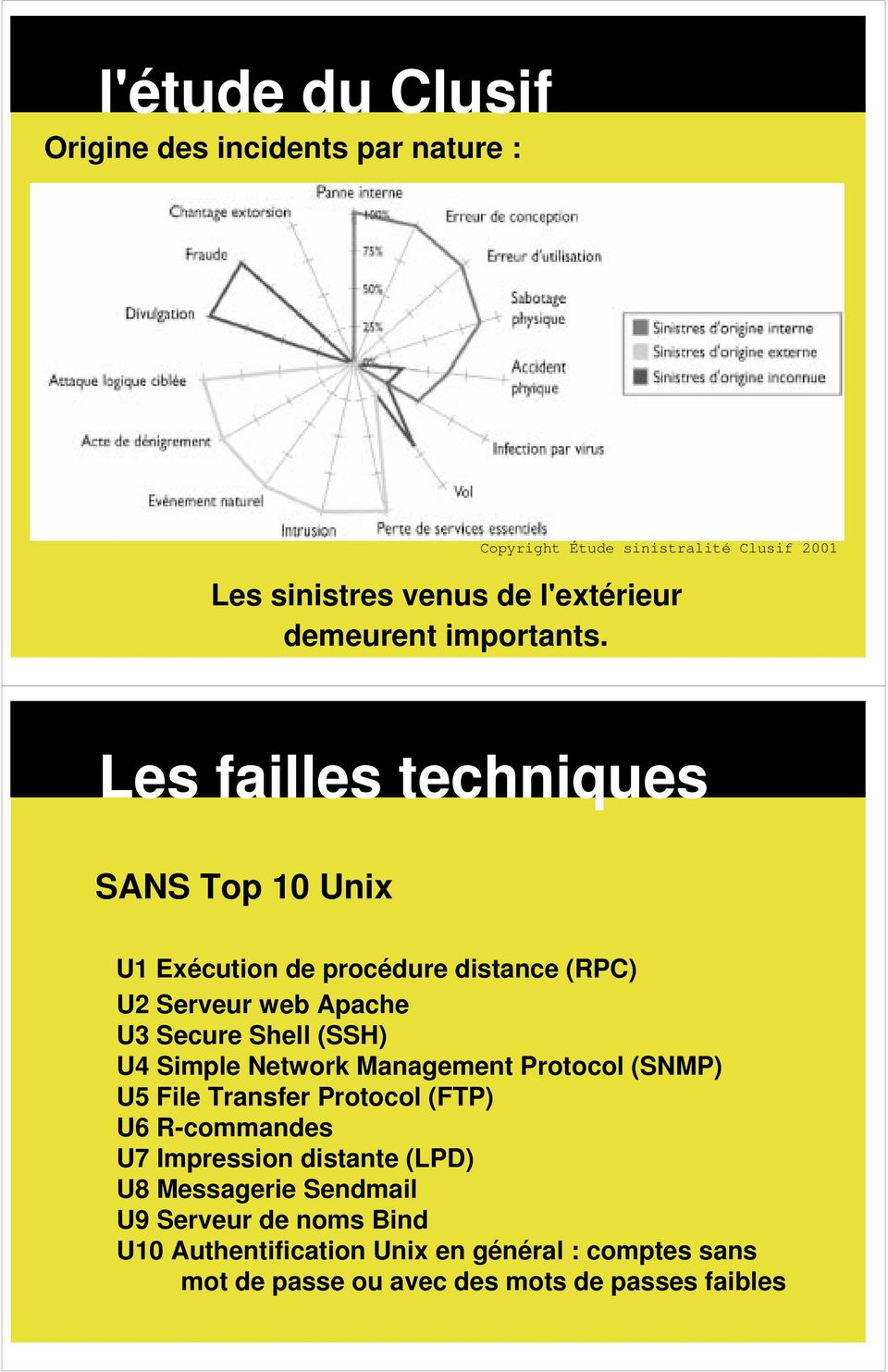 Les failles techniques SANS Top 10 Unix U1Exécutiondeprocéduredistance(RPC) U2 Serveur web Apache U3 Secure Shell (SSH) U4 Simple Network Management Protocol (SNMP) U5 File