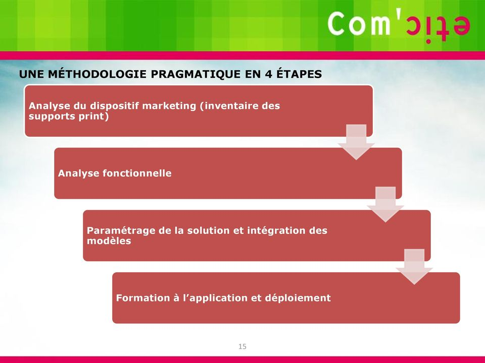 Analyse fonctionnelle Paramétrage de la solution et