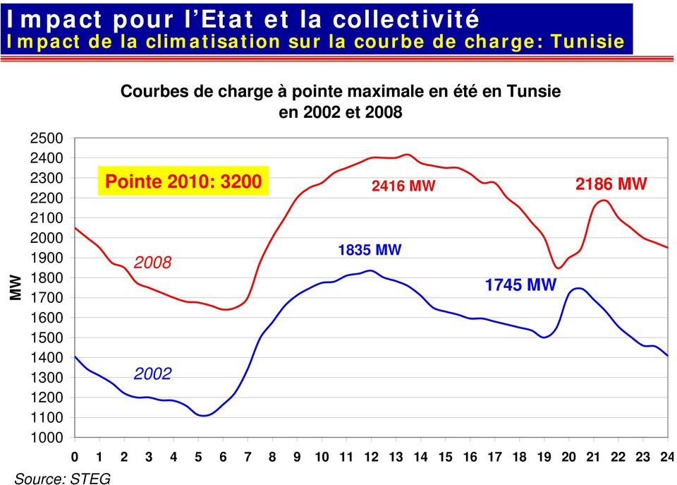 Source: STEG Courbes de charge à pointe maximale en été en Tunsie en 2002 et 2008 Pointe 2010: