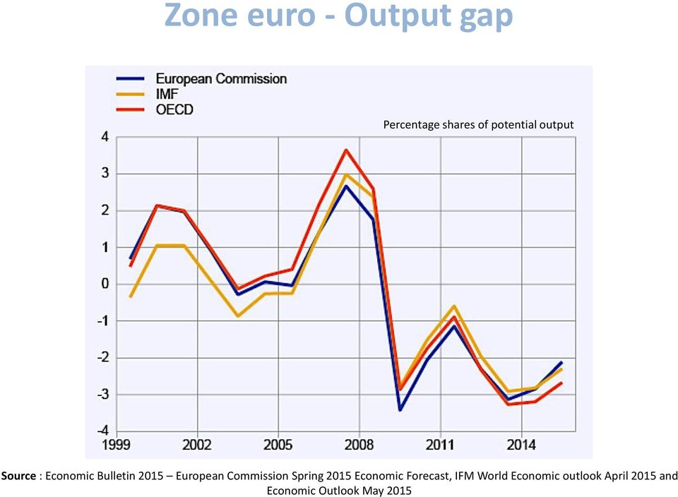 European Commission Spring 2015 Economic Forecast,