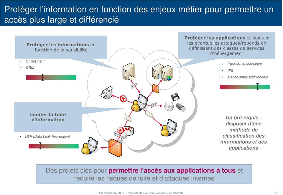 additionnels Limiter la fuite d information DLP (Data Leak Prevention) Un pré-requis : disposer d une méthode de classification des informations et des applications Des