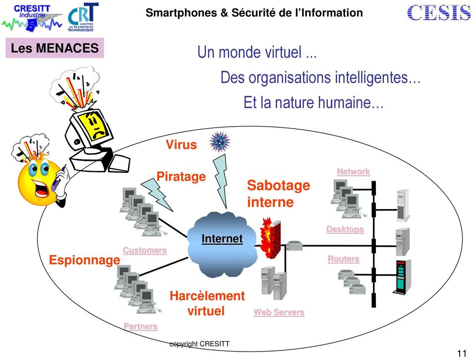 Internet Virus Piratage Sabotage interne Network