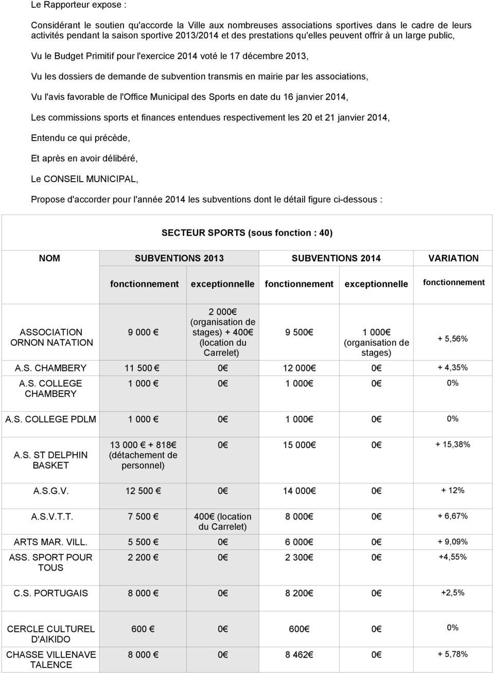 l'avis favorable de l'office Municipal des Sports en date du 16 janvier 2014, Les commissions sports et finances entendues respectivement les 20 et 21 janvier 2014, Le CONSEIL MUNICIPAL, Propose