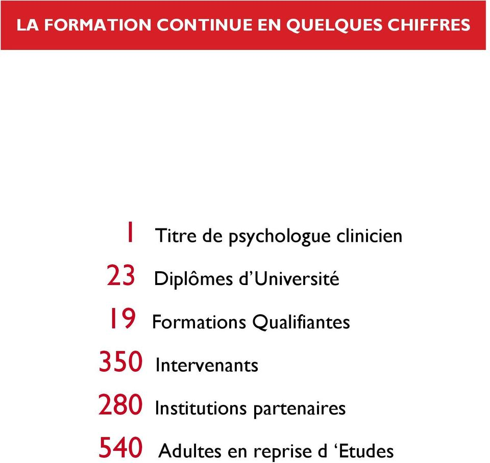 19 Formations Qualifiantes 350 Intervenants 280