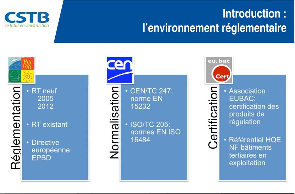 ISO/TC 205: normes EN ISO 16484 Certification Association EUBAC: certification