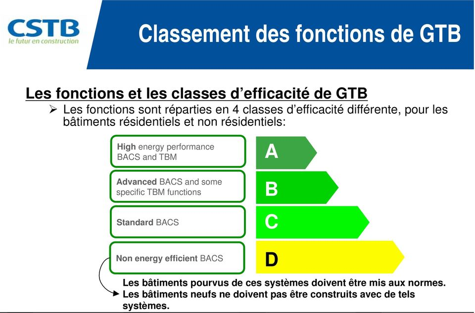 and TBM Advanced BACS and some specific TBM functions Standard BACS A B C Non energy efficient BACS D Les bâtiments