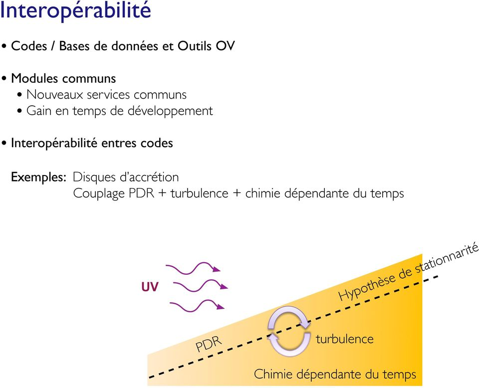 entres codes Exemples: Disques d accrétion Couplage PDR + turbulence + chimie