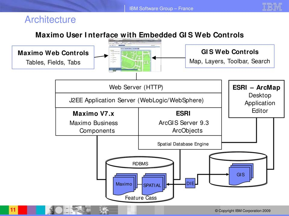 x Maximo Business Components Web Server (HTTP) J2EE Application Server (WebLogic/WebSphere) ESRI ArcGIS