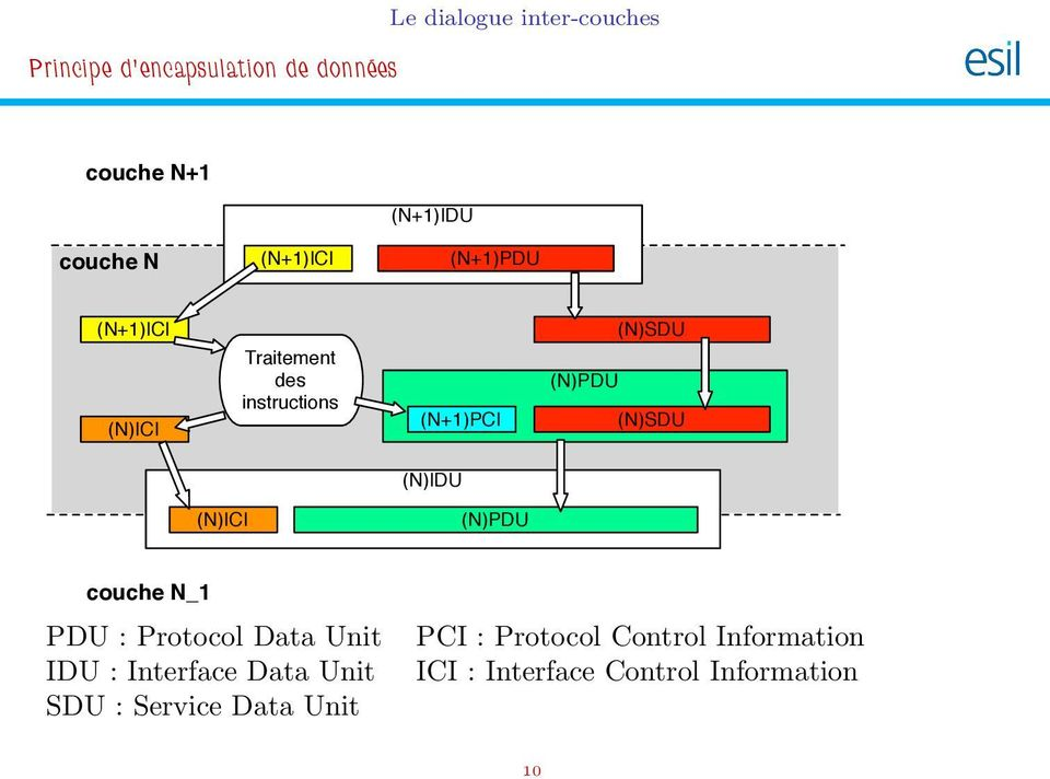 (N)SDU (N)IDU (N)ICI (N)PDU couche N_1 PDU : Protocol Data Unit IDU : Interface Data Unit