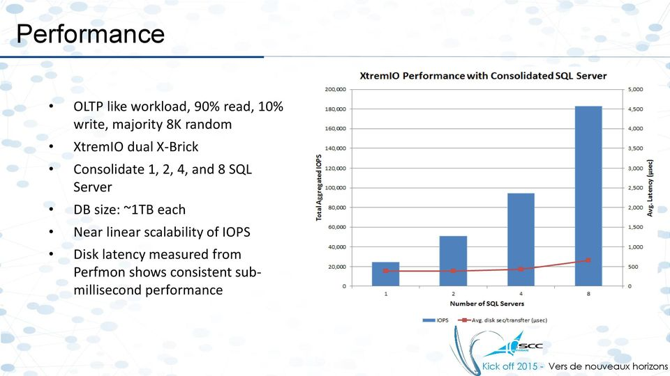 Server DB size: ~1TB each Near linear scalability of IOPS Disk
